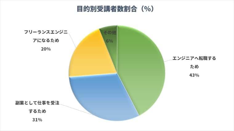 目的別受講者数の割合