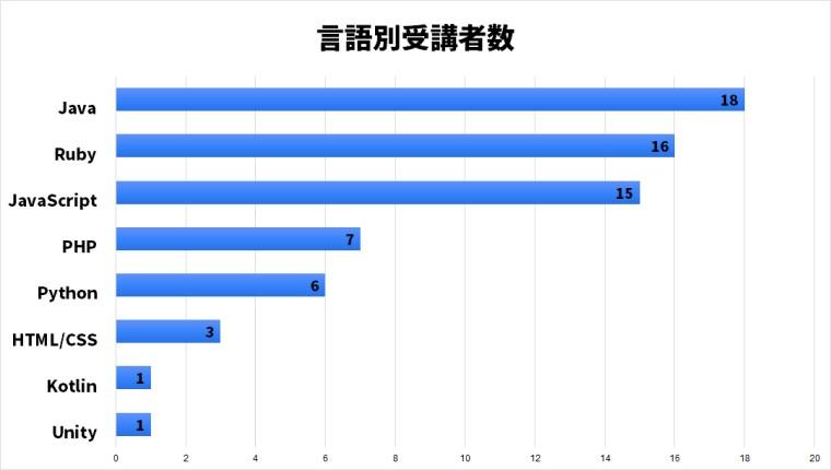 プログラミング言語別受講者数